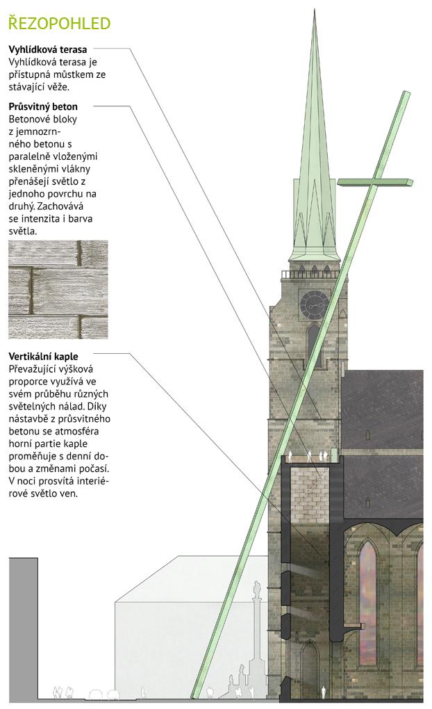 Dostavba věže plzeňské katedrály