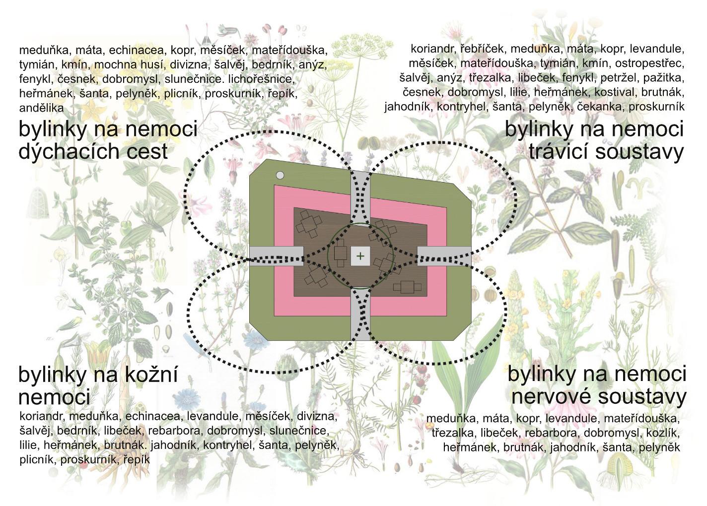 Klášterní bylinková zahrádka